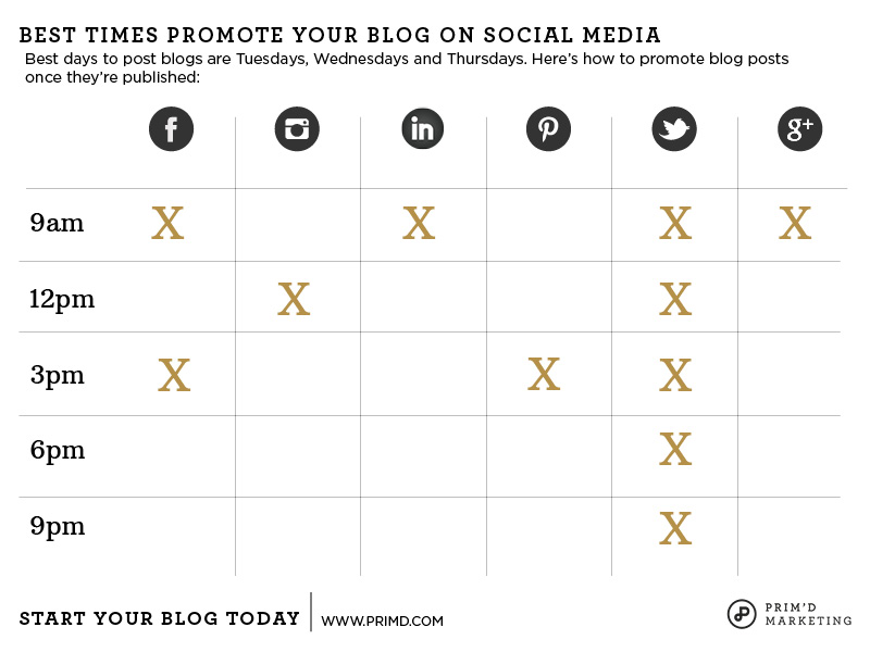 Start Your Blog Today - Best Times To Promote Your Blog On Social Media