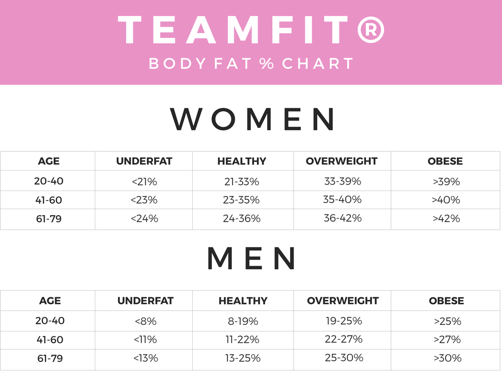 Bmi Calculator Bf Chart Teamfit