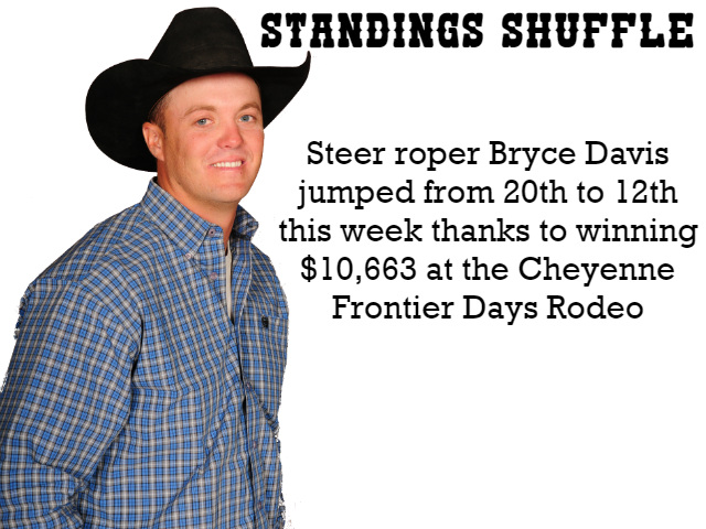Standings Shuffle: 36 cowboys move up With $2.09 million up for grabs between 24 PRCA rodeos across North America this past week, 36 cowboys saw their position improve within the WEATHER GUARD® PRCA World Standings' Top 15.  Nobody knows this better than steer roper Bryce Davis, who jumped from 20th to 12th thanks to winning $10,663 at the Cheyenne (Wyo.) Frontier Days.   Veteran and rookie cowboys alike know it's easier to maintain a position at the top than it is to play catch-up when trying to qualify for the Wrangler National Finals Rodeo presented by Polaris RANGER. It's important to build a solid bankroll as the final stretch of the 2017 season approaches at the end of next month.   Having four rodeos with six-figure payoffs proved to be a major boost as cowboys competed for $835,283 in Cheyenne, $223,489 in Deadwood, S.D., $118,729 in Joseph, Ore., and $102,025 in Medicine Hat, Alberta. Having so many opportunities to win big money can really stir the pot on the world standings. In the last week alone, five cowboys burst the bubble and broke into the Top 15.  The following cowboys saw their position in the world standings improve between July 25 and Aug. 1. 8 SPOTS • Bryce Davis moved from 20th to 12th in steer roping. 7 SPOTS • J.D. Struxness moved from 19th to 12th in steer wrestling. 5 SPOTS • Riley Minor moved from 13th to eighth in team roping heading.  4 SPOTS • Baylor Roche moved from 10th to sixth in steer wrestling.  • Jake Wright moved from 10th to sixth in saddle bronc riding.  • Scott Guenthner moved from 12th to eighth in steer wrestling.  • Brady Minor moved from 13th to ninth in team roping heeling.  • Jake Vold moved from 14th to 10th in bareback riding. 3 SPOTS • Caleb Bennett moved from eighth to fifth in bareback riding. • Trevor Brazile moved from ninth to sixth in tie-down roping.  • Bryson Sechrist moved from 14th to 11th in tie-down roping.  • Brody Cress moved from 17th to 14th in saddle bronc riding.  • Brian Garr moved from 18th to 15th in steer roping.  2 SPOTS • Chet Herren moved from third to first in steer roping.  • Olin Hannum moved from sixth to fourth in steer wrestling.  • Russell Cardoza moved from sixth to fourth in team roping heeling.  • Clayton Biglow moved from ninth to seventh in bareback riding.  • Garrett Rogers moved from 11th to ninth in team roping heading.  • Randall Carlisle moved from 11th to ninth in tie-down roping.  • Tony Reina moved from 11th to ninth in steer roping.  • Clay Elliott moved from 13th to 11th in saddle bronc riding.  • Cody Lee moved from 13th to 11th in steer roping.  • Sterling Lambert moved from 16th to 14th in steer wrestling.  • Jordan Hansen moved from 17th to 15th in bull riding.  1 SPOT • Layton Green moved from fifth to fourth in saddle bronc riding.  • John Bland moved from sixth to fifth in steer roping.  • Bill Tutor moved from seventh to sixth in bareback riding.  • Cody Snow moved from seventh to sixth in team roping heading.  • Cole Melancon moved from eighth to seventh in bull riding.  • Cooper Martin moved from eighth to seventh in tie-down roping.  • Jesse Wright moved from ninth to eighth in saddle bronc riding. • Trevor Reiste moved from 10th to ninth in bull riding.  • Sterling Crawley moved from 11th to 10th in saddle bronc riding.  • Dustin Bowen moved from 12th to 11th in bull riding.  • Ace Slone moved from 13th to 12th in tie-down roping.  • Kory Koontz moved from 14th to 13th in team roping heeling.  Cowboys on the bubble for a spot in the Top 15 can find themselves just a few dollars short of making a Wrangler NFR qualification. The following cowboys climbed the standings to No. 16 this past week: • Tie-down roper Ryan Jarrett moved from 22nd to 16th and is $580 away from breaking into the Top 15.  • Team roping header Cory Kidd V moved from 20th to 16th and is $1,602 away from breaking into the Top 15. With the Dodge City (Kan.) Roundup Rodeo already underway and the Strathmore (Alberta) Stampede on the horizon, the outcomes of these rodeos and others are sure to impact the world standings, and possibly give a glimpse at who will compete at the 2017 Wrangler NFR. Check back with prorodeo.com next week to see who the new leaders are in the world standings.
