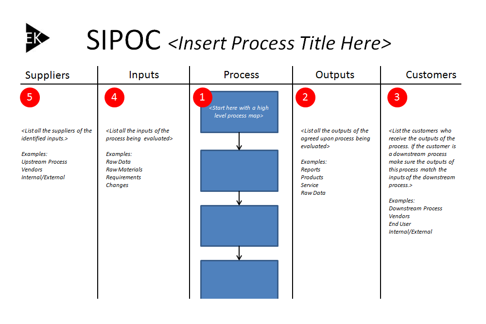 The Define Measure Analyze Improve Control (DMAIC) Process