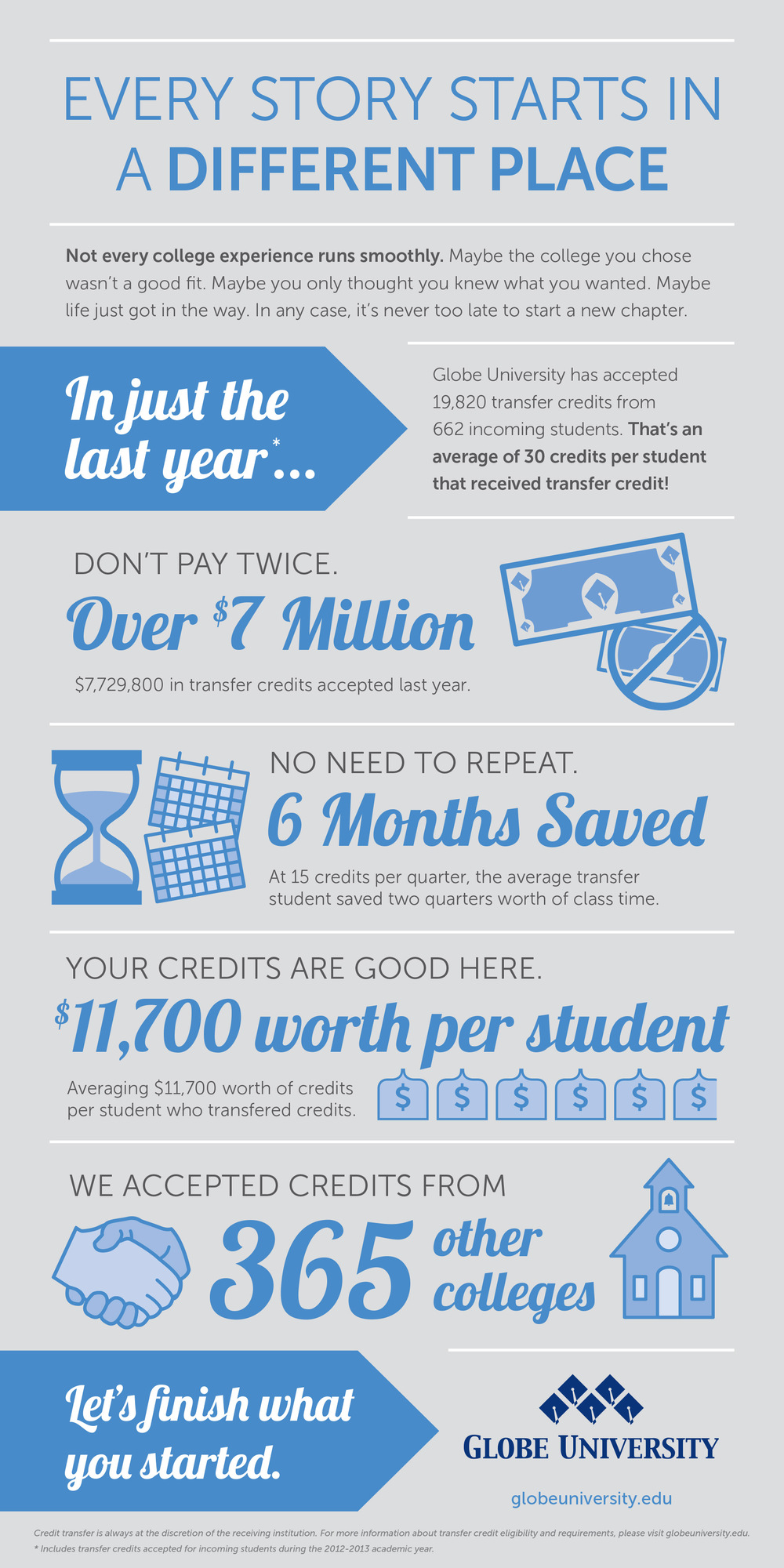 "Campaign: Globe University ""Infographic"""