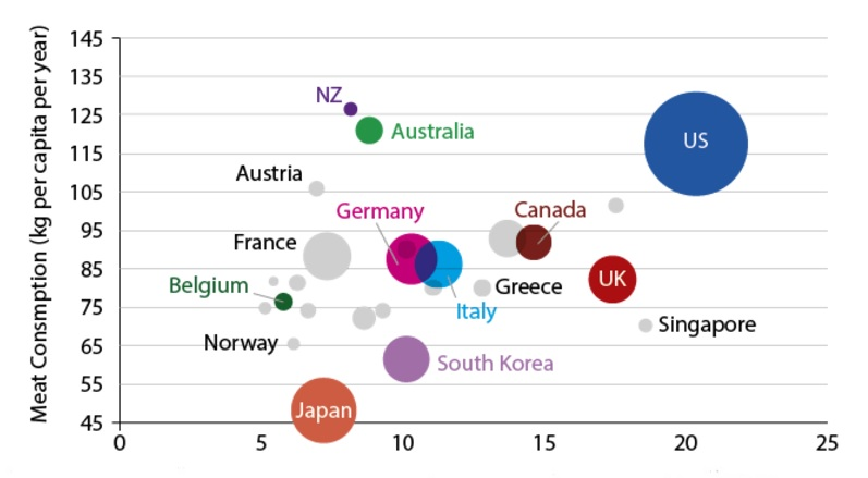 Economic inequality and meat consumption (excluding fish), 2011 Ratio of the best-off tenth to the worst-off tenth (the farther a country is to the right, the more unequal it is). A value of 82 = eating approximately one beef steak a day all year