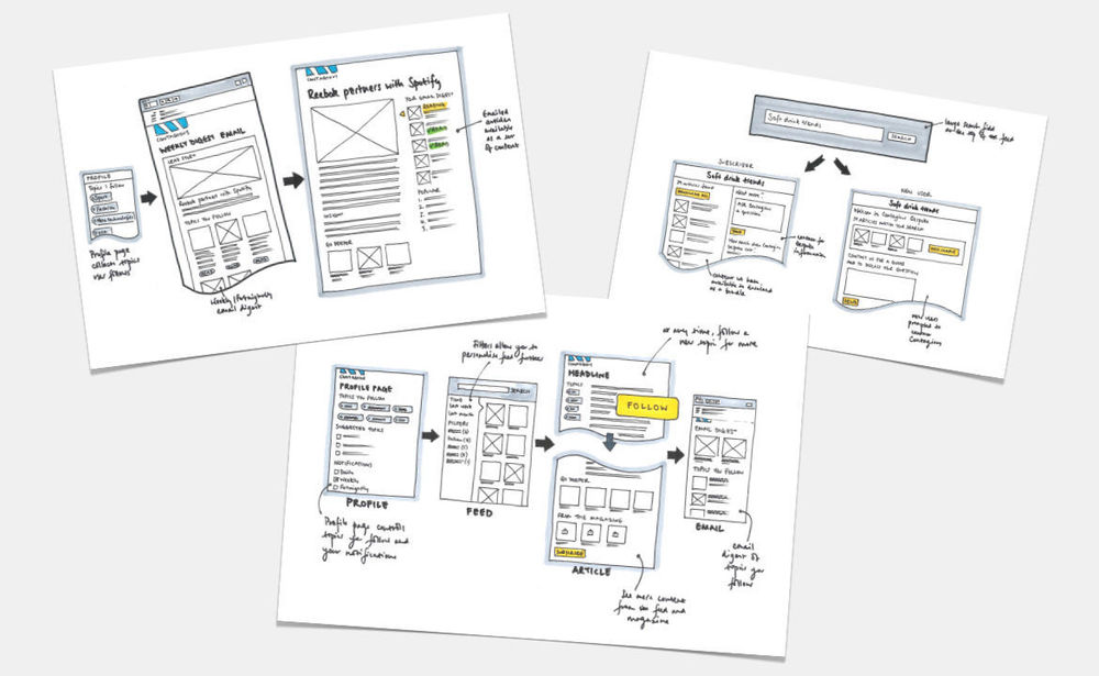 Sketches used during initial customer research