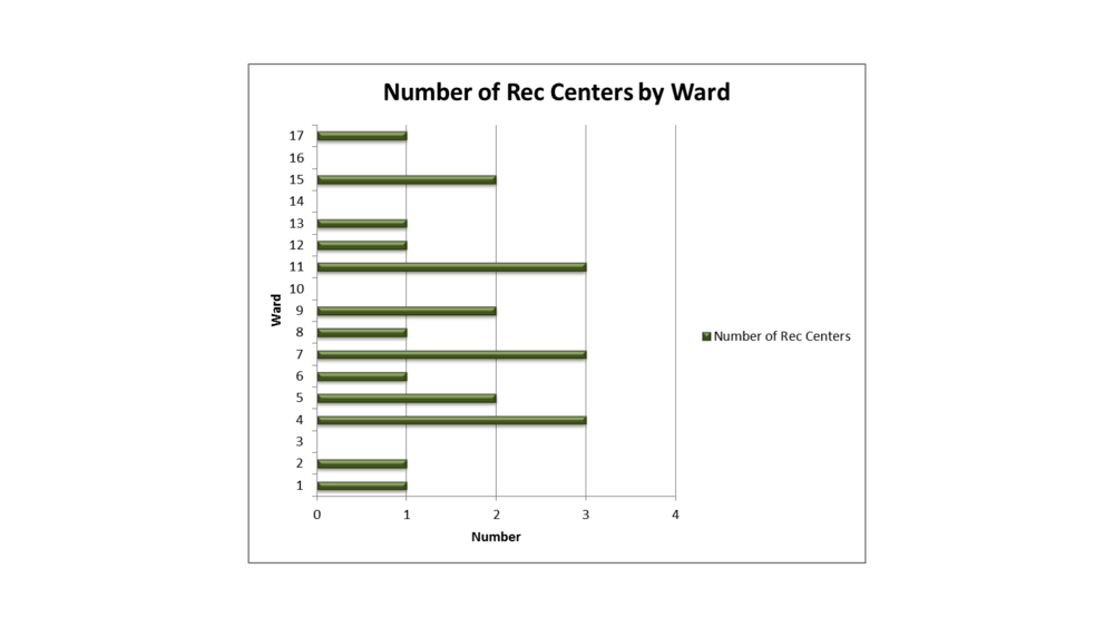 Cleveland Rec Centers by Ward.png