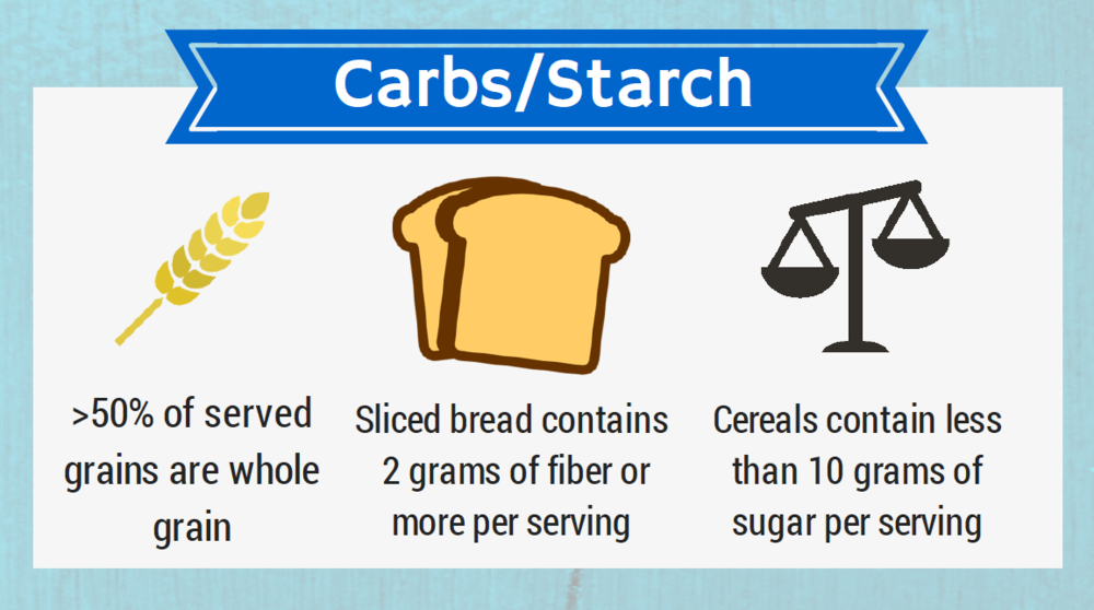 Tips for eating carbs and starch
