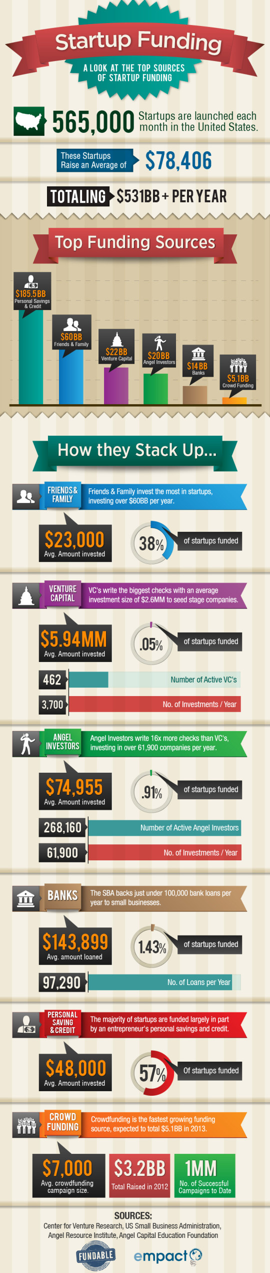 where-startup-funding-really-comes-from-infographic
