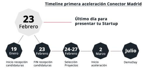 Timeline_Madrid_Games_carlosblancocom