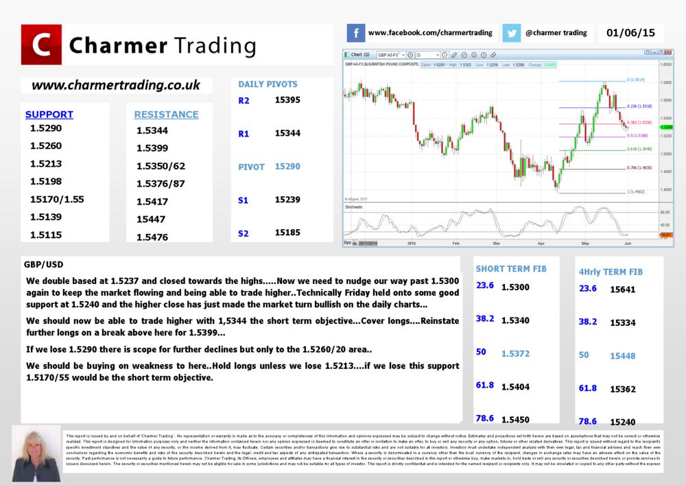 01-06-2015 GBP USD