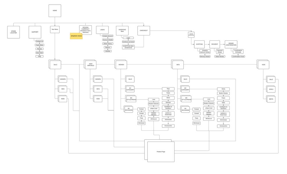 MIRROR Sitemap.png