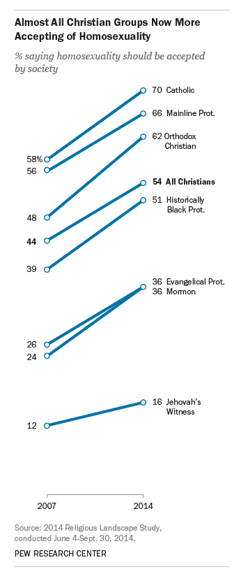pew research homosexuality christianity