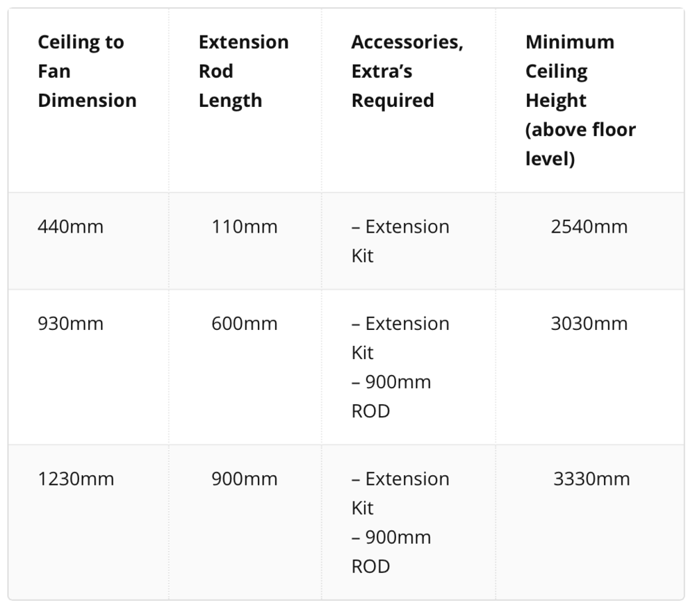 Extension Rod Selection Chart.png