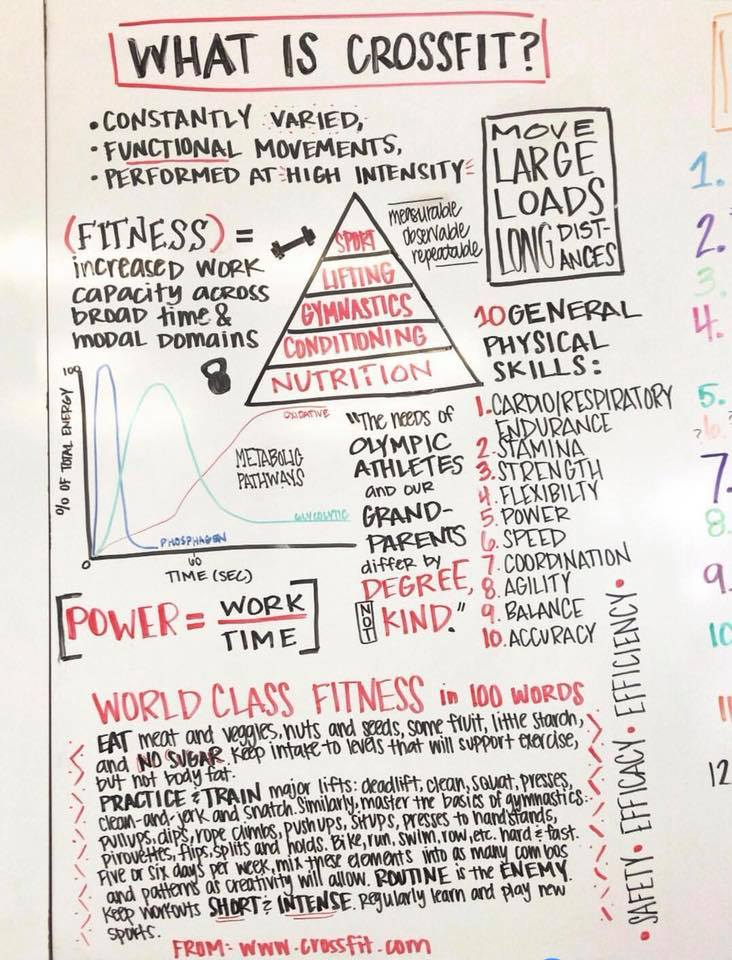 You have likely heard of CrossFit but may be wondering what it is. Here are the topics we will cover in our Foundations Programs. Check out the video and come by to find out more:   What is CrossFit?
