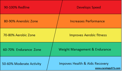 Using your Fitbit to monitor your heart rate? Knowing your target range for different activities can help your progress and fitness level. Get to know your training zones:   Using Heart Rate Zones