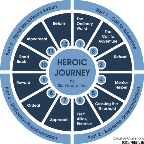 [image description: A circular representation of the Heroic Journey. It includes four sections, each with details. 1. Call to Action. 2. Supreme Ordeal/Initiation. 3. Unification/Transformation. 4. Road Back/Hero's Return. Thanks Creative Commons.]
