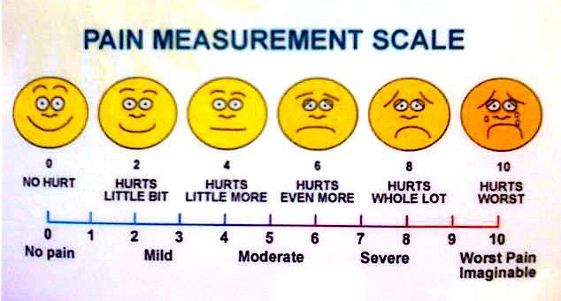 [image description: The Pain Measurement Scale, which is often used in doctor's offices. A scale of 0 (no pain) to 10 (worst pain imaginable) with correlating faces, smiling to miserably crying.]
