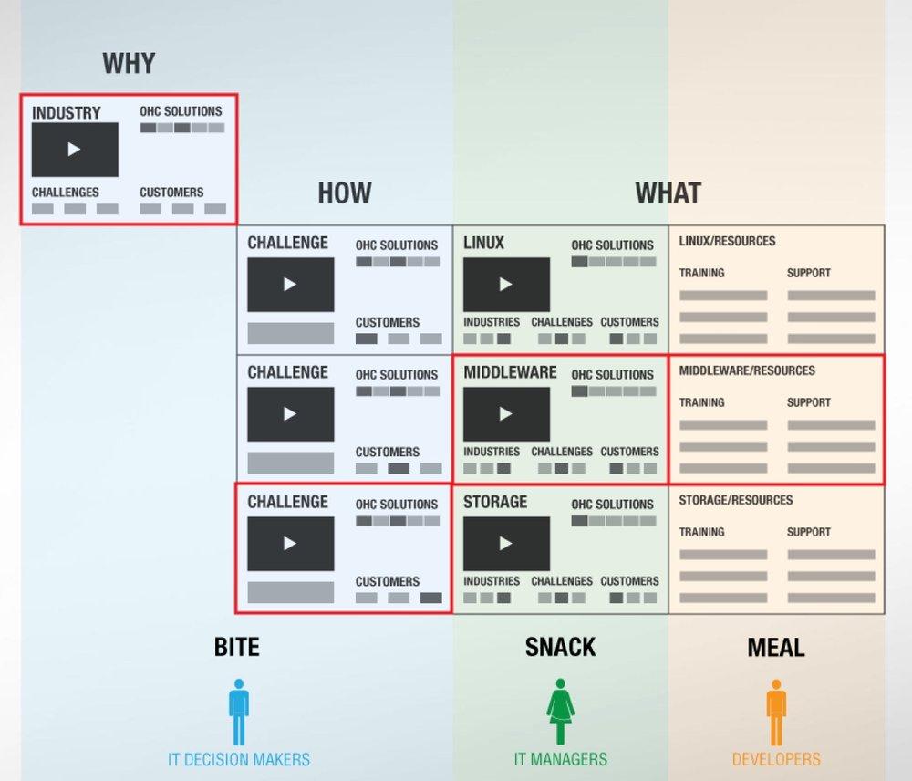 Prototype - Created sitemapCreated wireframes of key user flowsCreated low fidelity prototypes