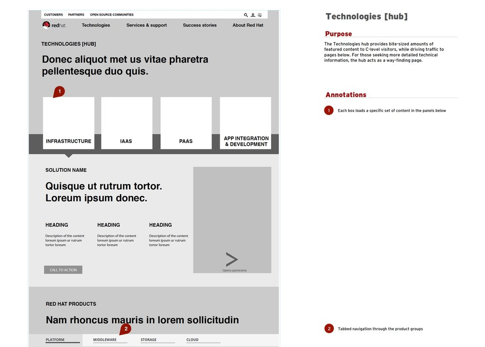 Test - Tested with stakeholders and customer expertsRevised and iterated design
