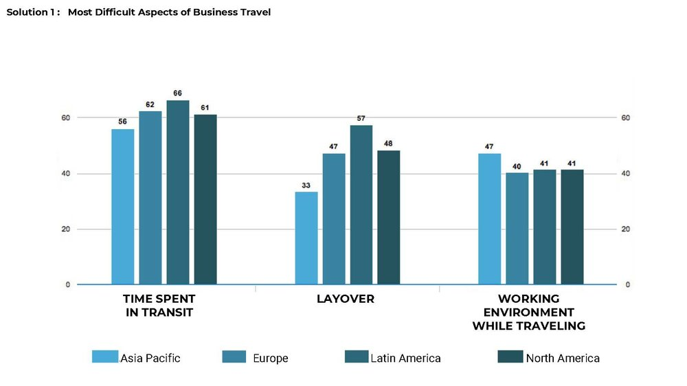 The most difficult aspects of business travel