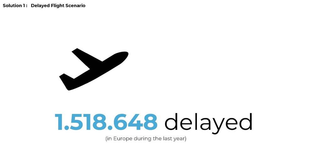 Delayed flights in Europe/year