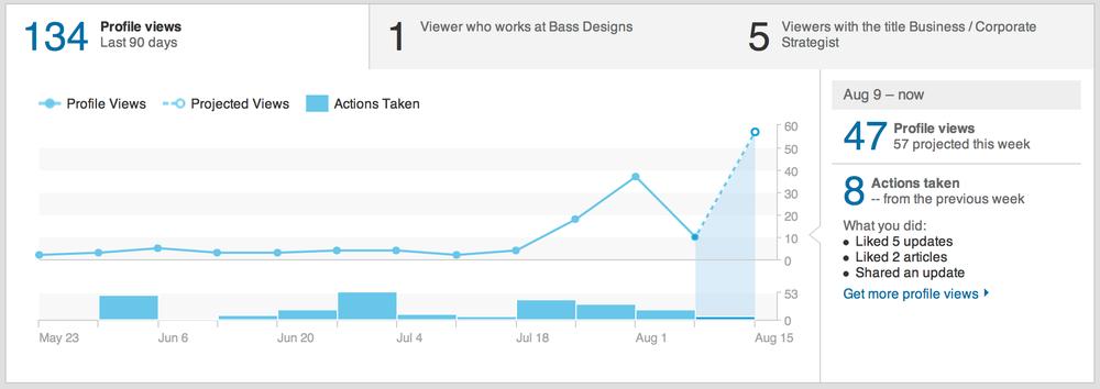 linkedin-views