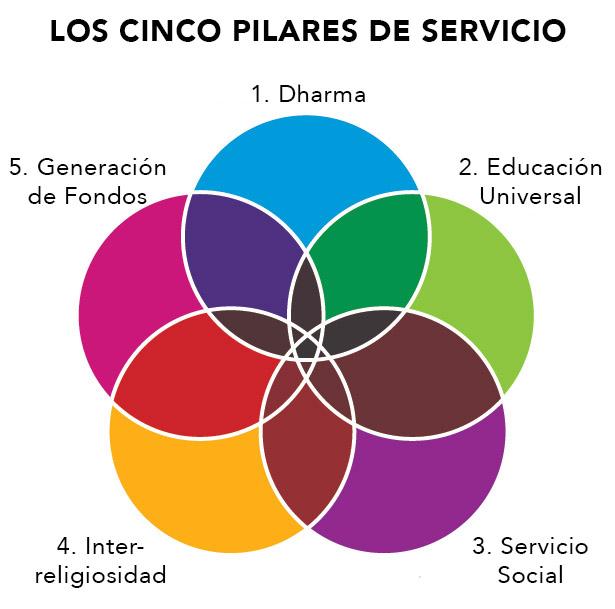 Los Cinco Pilares.jpg