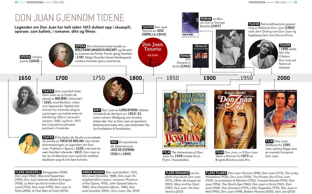 Don Juan gjennom tidene – på teater, film, i bøker, opera og annen musikk. Layout: Sigurd Østensen