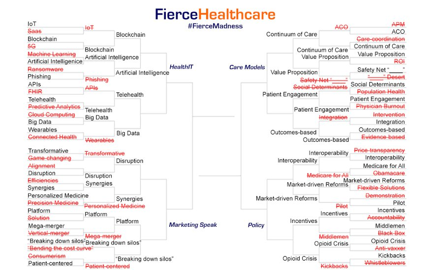 Source: FierceHealthcare
