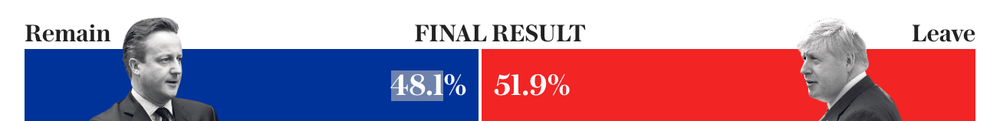 Vote result from  The Guardian