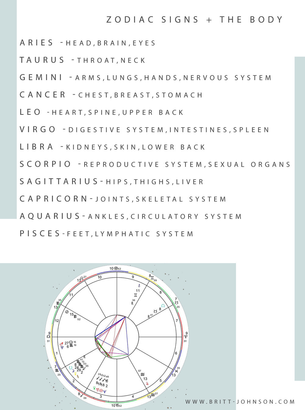 Zodiac Signs and the bodysquare.jpg