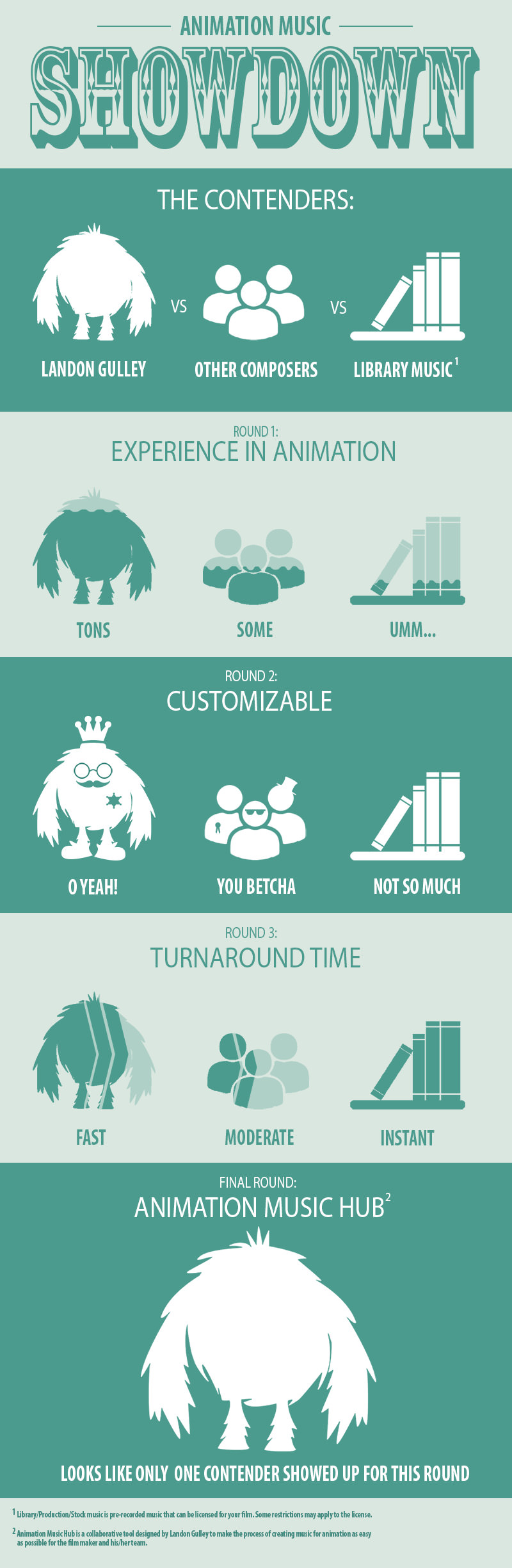Infographic Landon Gulley Music For Animation
