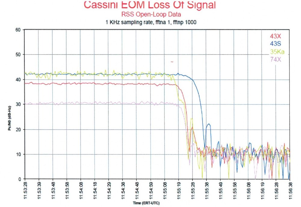 Cassini's loss of signal, as described by Julie on the show.  Credit: Julie Webster