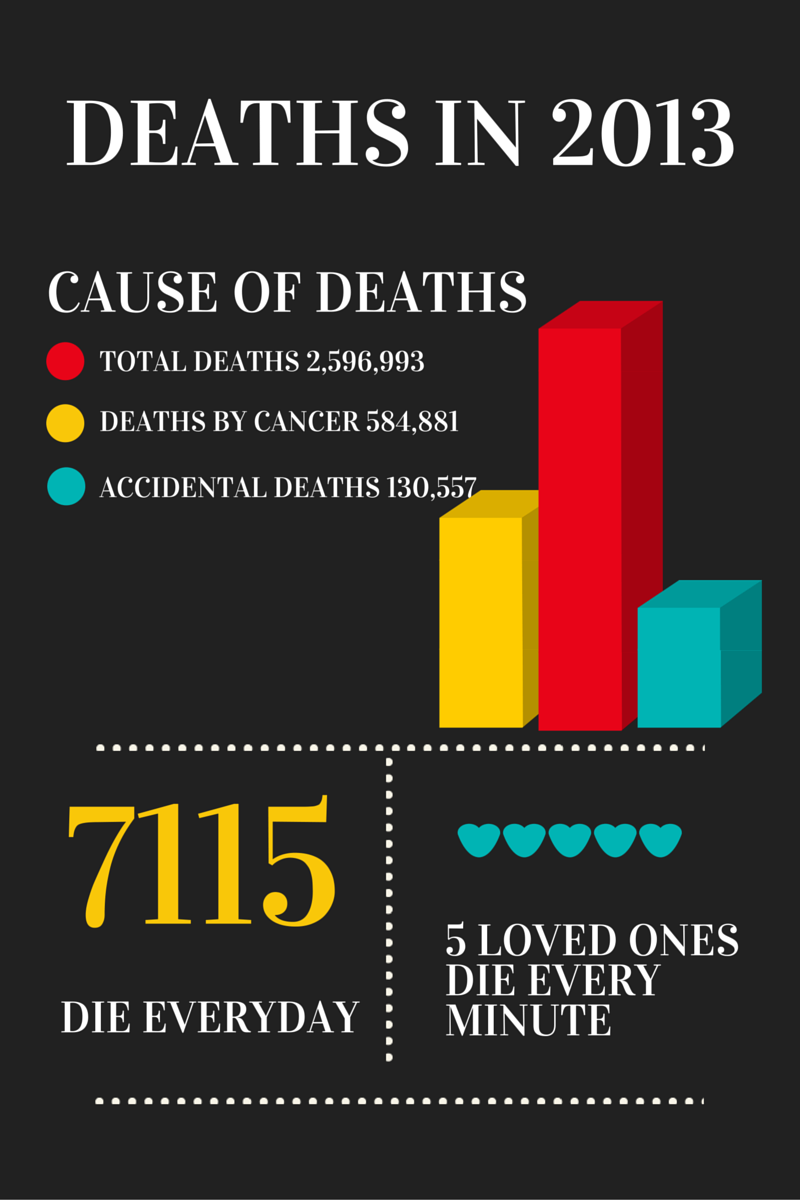 deaths in 2013