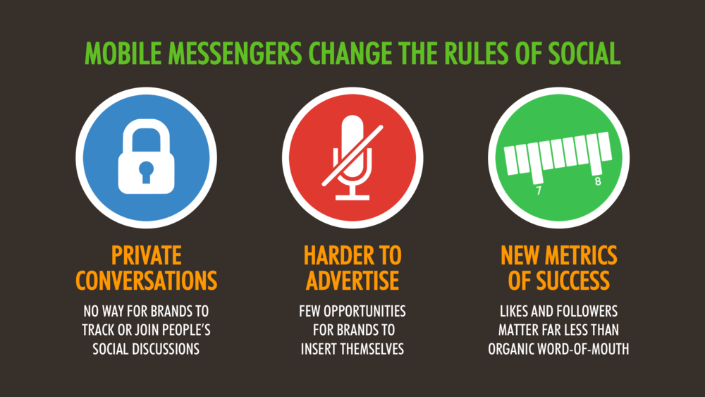 Messengers Change the Rules of Social Media Marketing