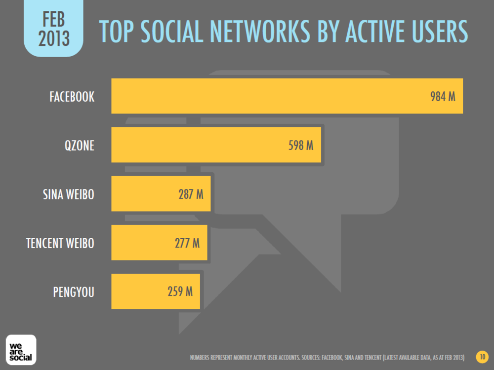 Top Social Media Platforms, January 2013