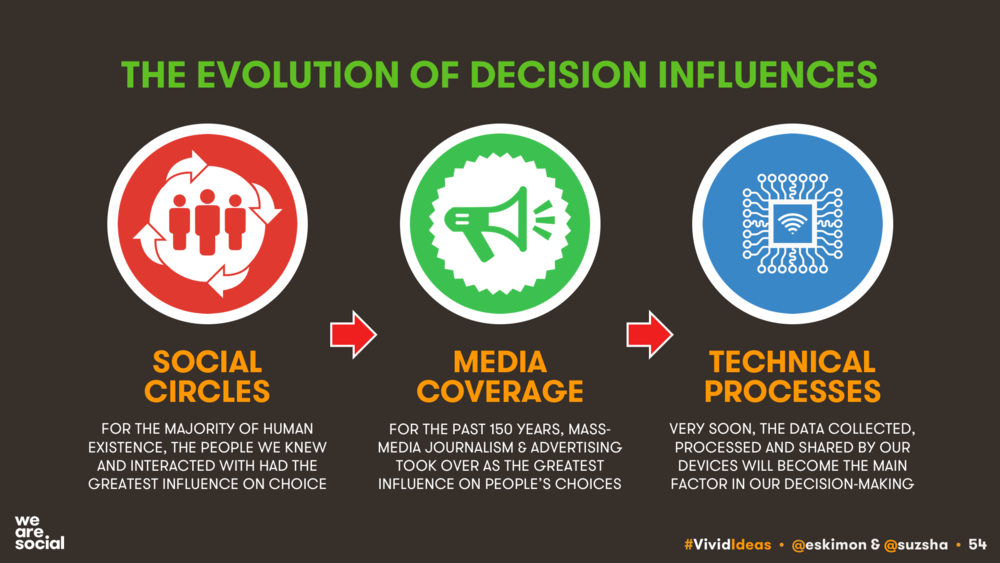 KEPIOS - THE EVOLUTION OF DECISION MAKING