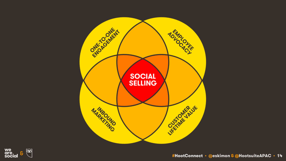 KEPIOS: SOCIAL SELLING IN CONTEXT
