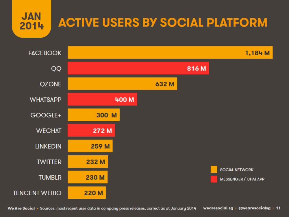 Top Global Social Platforms, January 2014