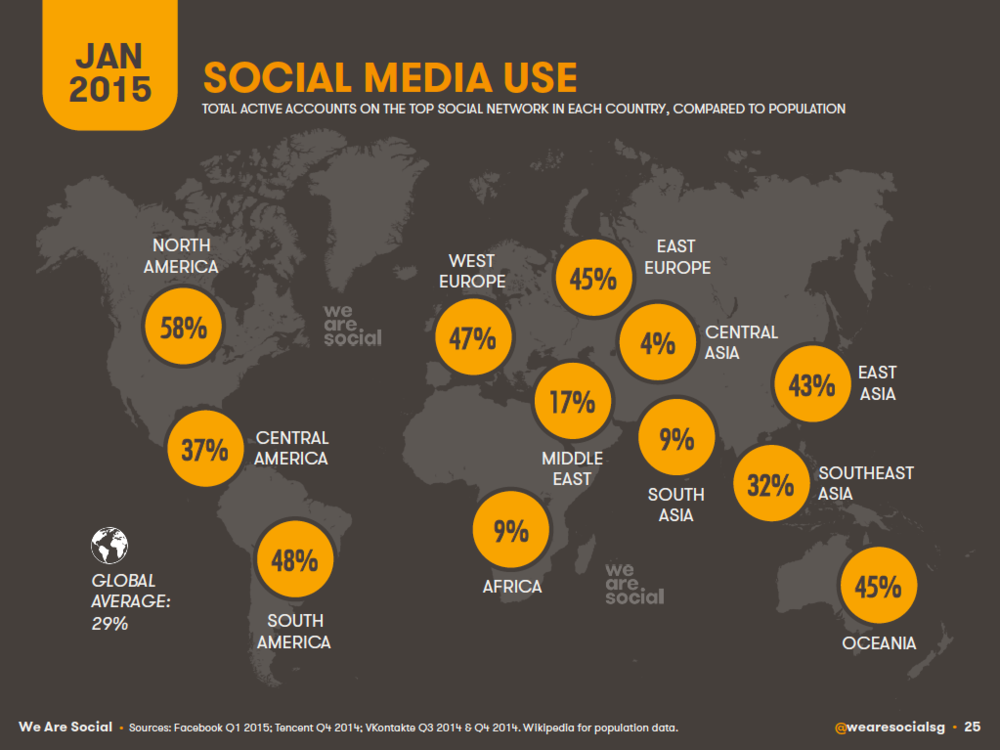 Social Media Penetration by Global Region, January 2015