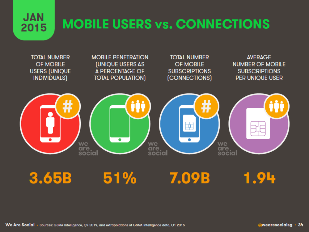 Unique Mobile Users vs Mobile Connections, January 2015