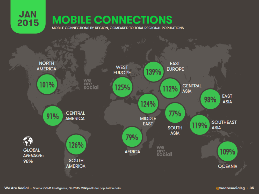 Mobile Connection Penetration by Global Region, January 2015