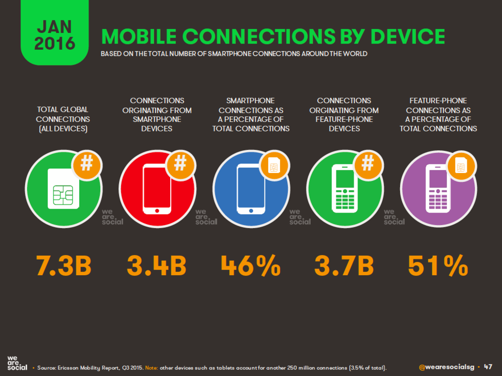 Mobile Connections by Handset and Device Type, January 2016