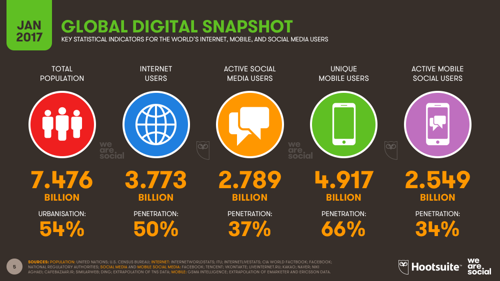 Global Digital Snapshot, January 2017