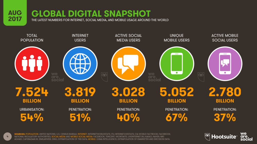 Digital, Social Media & Mobile Users Q3 2017