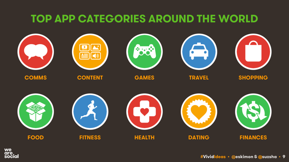 Top Mobile App Categories Q3 2017