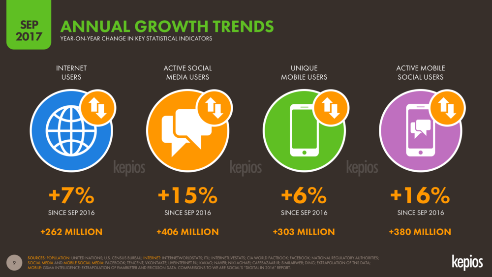Annual Global Digital Growth to Sep 2017