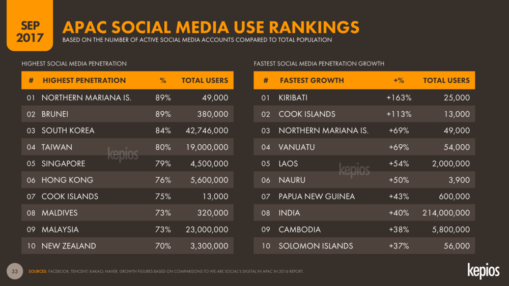 APAC Social Media Penetration Rankings, Sep 2017