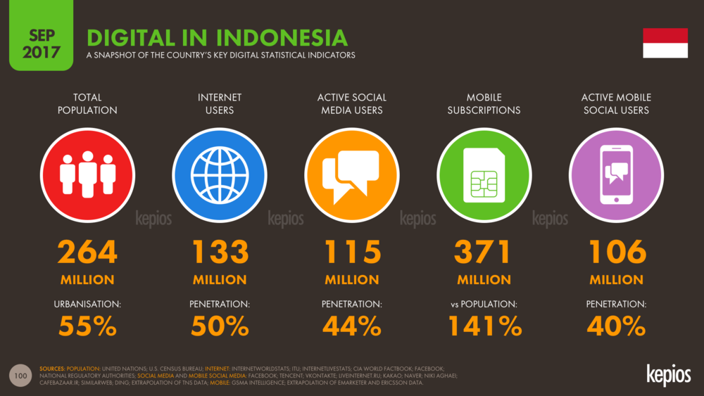 Indonesia: Digital Overview, Sep 2017