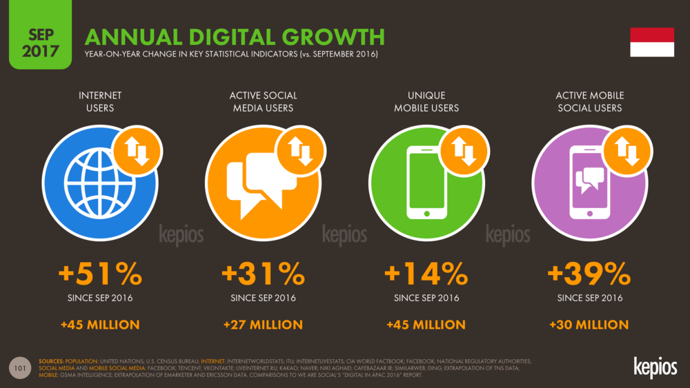 Indonesia: Year-On-Year Digital Growth to Sep 2017