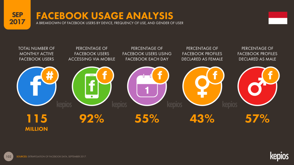 Indonesia: Facebook User Insights, Sep 2017