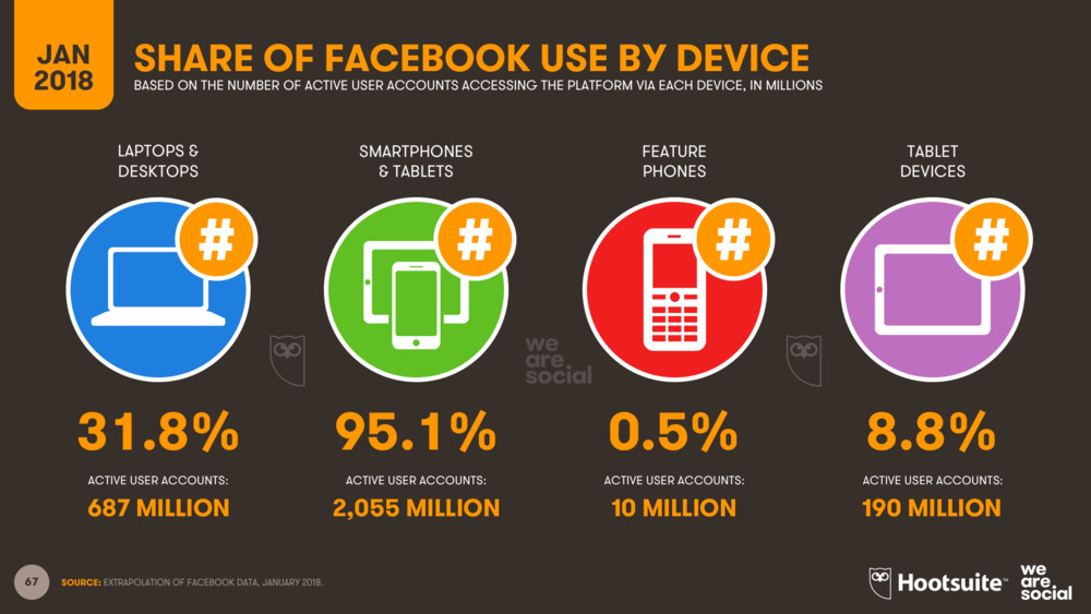 Share of Facebook use by device, January 2018